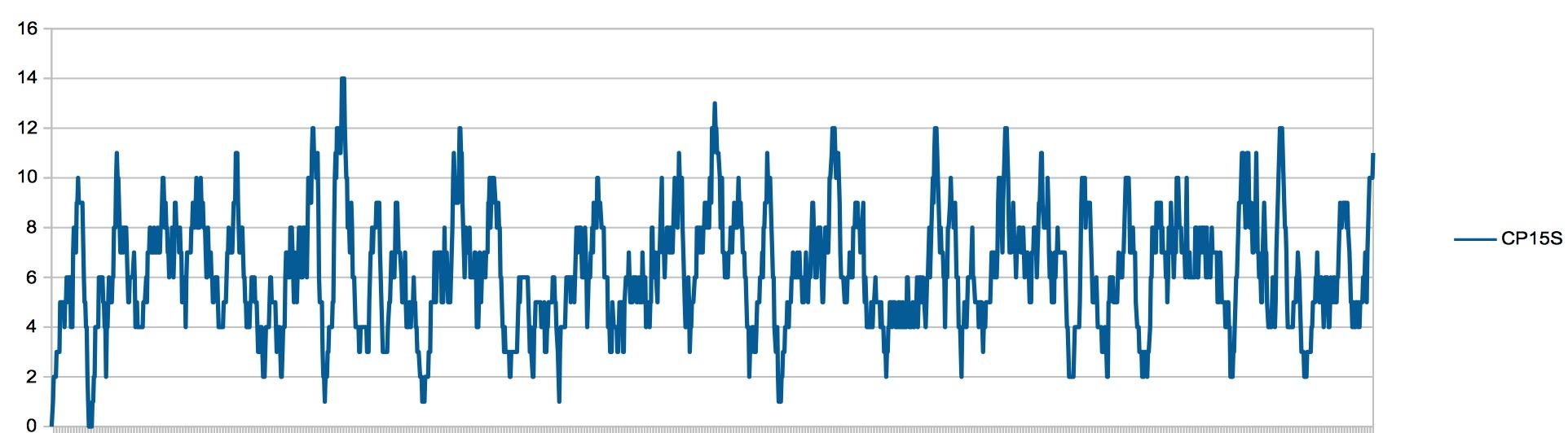 Application Geiger Bot, compteur Geiger, mesure de sources, de bruit de fond et autres stats. Captur99