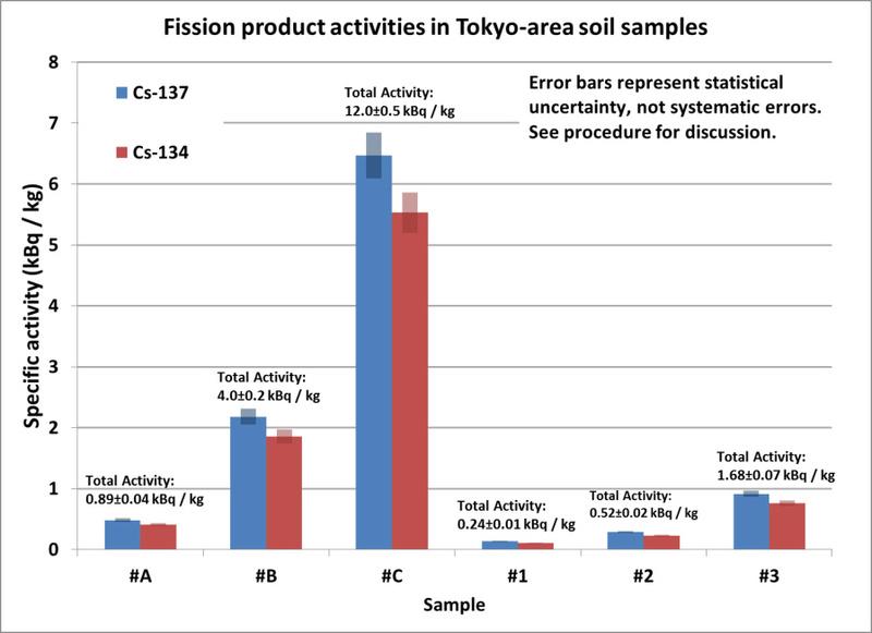 [Stock + Fabrication] Bleu de Prusse (risque nucléaire) Césium et comprimés Result10