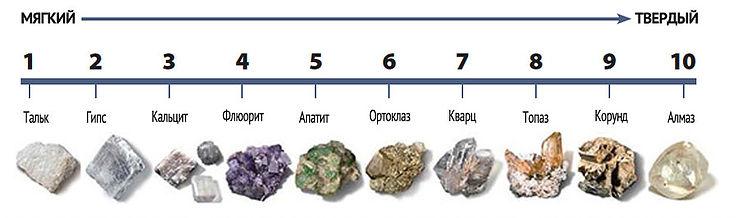 Признаки по которым можно определить минерал. Shkal110