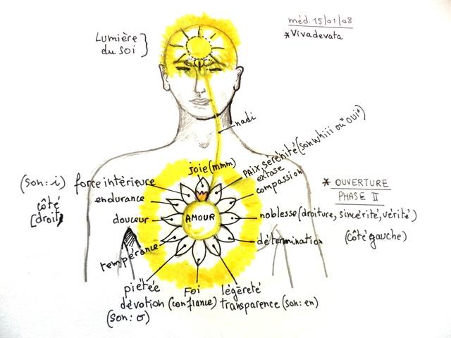 Le regard spirituel dans la compréhension des soins (Philippe Dautais) Ouvert15
