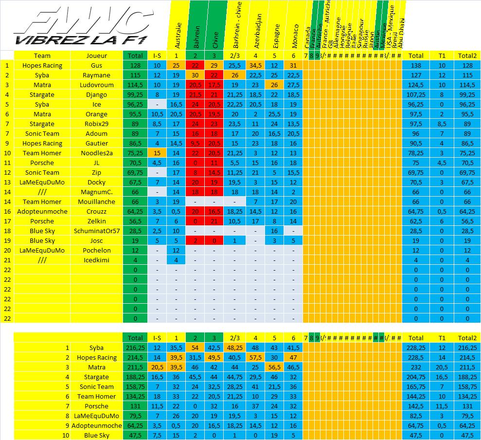 [FMWC] ---- Topic du championnat 2018 !!! - Page 6 Champ610