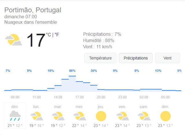 GRAND PRIX DU PORTUGAL : Formula 1 Heineken Grande Prémio De Portugal 2020 - Page 2 Meteo10