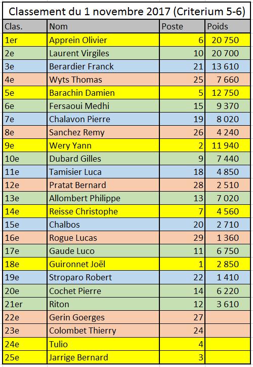 Critérium d'automne du carpodrome de chuzelles 2017 - Page 2 Classe13