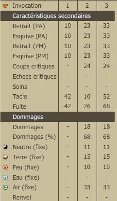 Claktwa, pandawa'gicien [sommaire page 1, beaucoup de modes] Stats210
