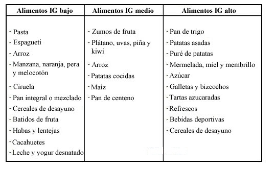 Índice glucémico elevado vs. bajo índice glucémico 26-11-10