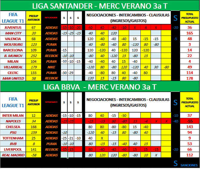 PRESUPUESTOS DESPUES DEL MERCADO DE VERANO 3T (con clausulas + sanciones) Psto_d11