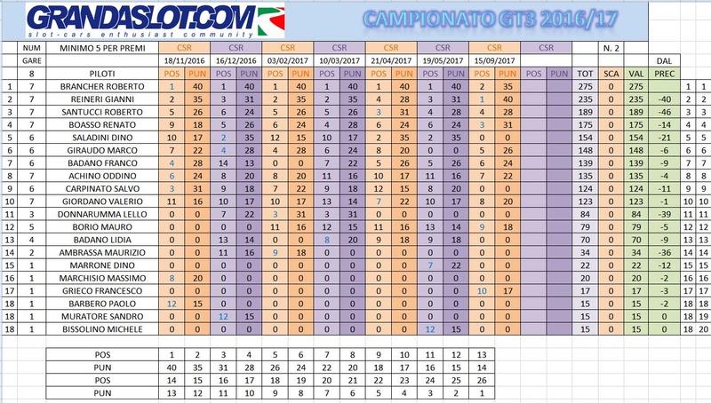 CAMPIONATO GT3 2017 RISULTATI GARA 7 Clacam14