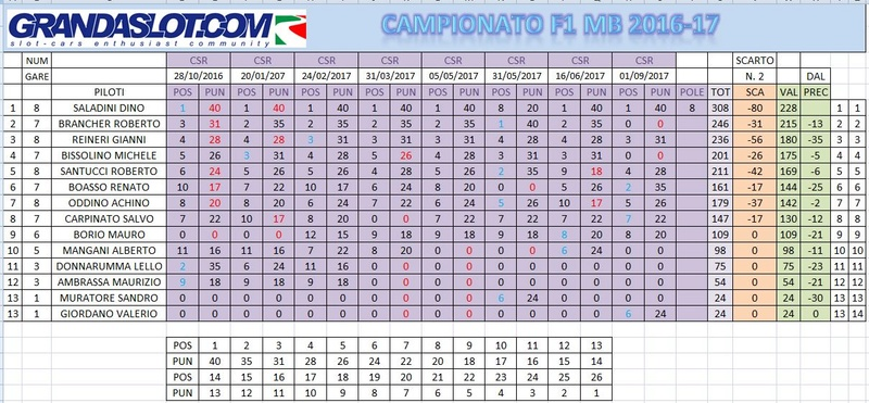 CAMPIONATO F1 2017 FINALE DI STAGIONE Clacam18