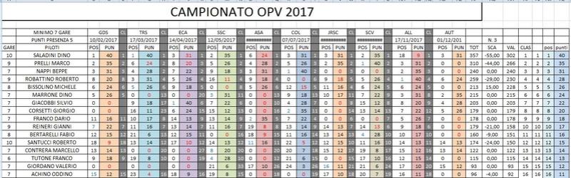 CAMPIONATO OPV 2017 RISULTATI GARA 10 Clacam20