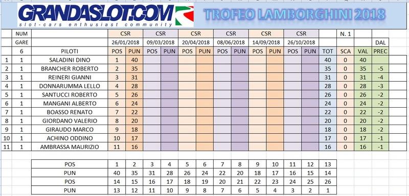 Trofeo Lamborghini gara 1 risultati Clacam21