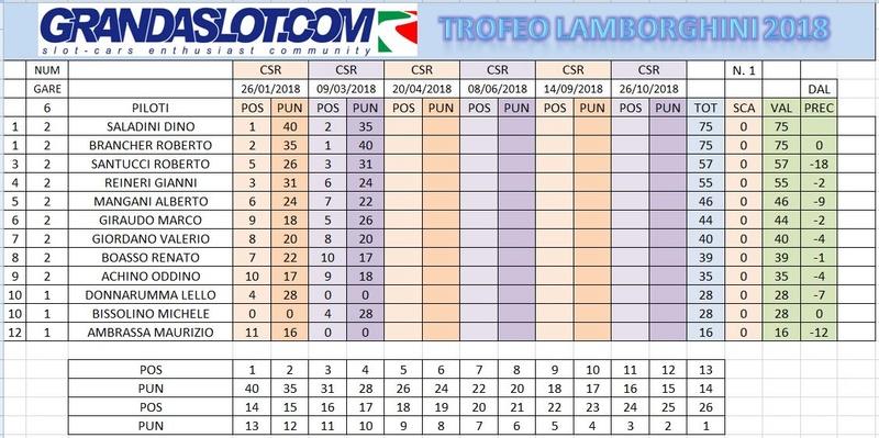 Trofeo Lamborghini gara 2 risultati Clacam22