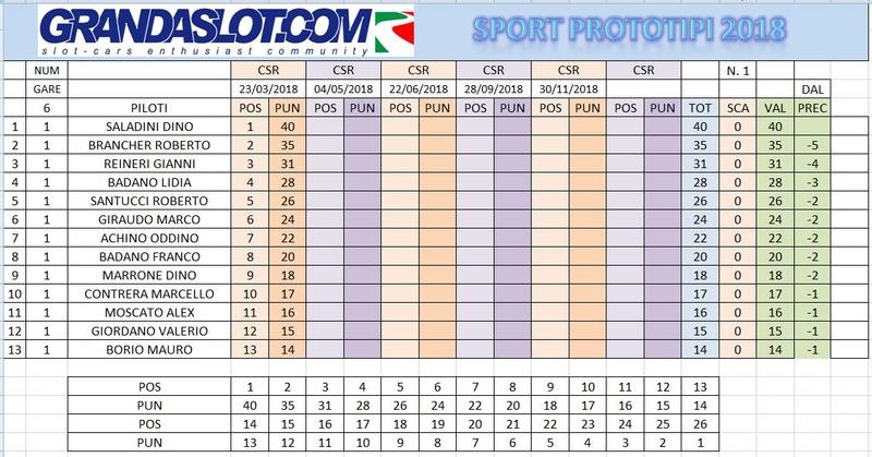 Sport Prototipi risultati gara 1 Clacam24