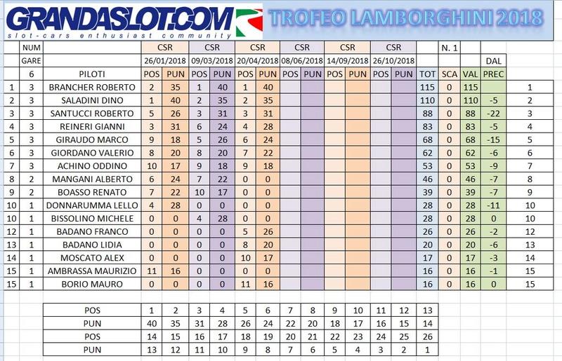 Super Trofeo Lamborghini risultati gara 3 Clacam26