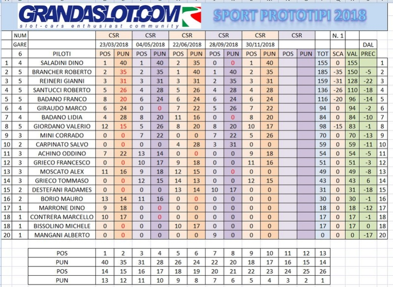 CAMPIONATO SPORT PROTOTIPI 2018 RISULTATI GARA 5 Clacam29