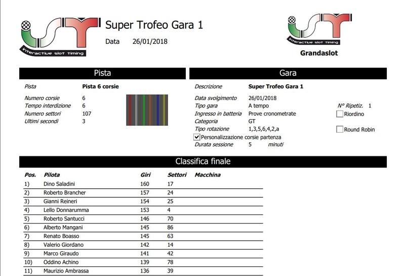 Trofeo Lamborghini gara 1 risultati Clagar18