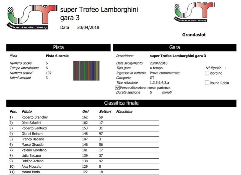 Super Trofeo Lamborghini risultati gara 3 Clagar23