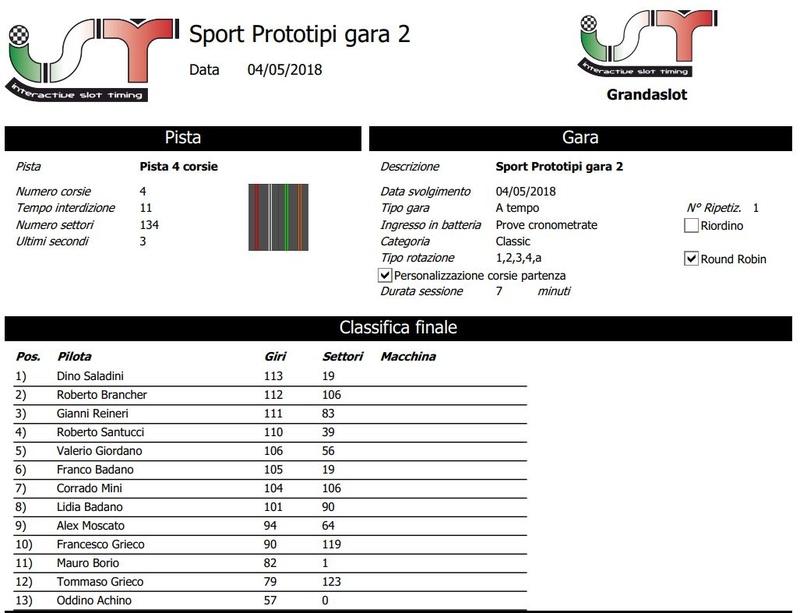 Sport prototipi risultati gara 2 Clagar24