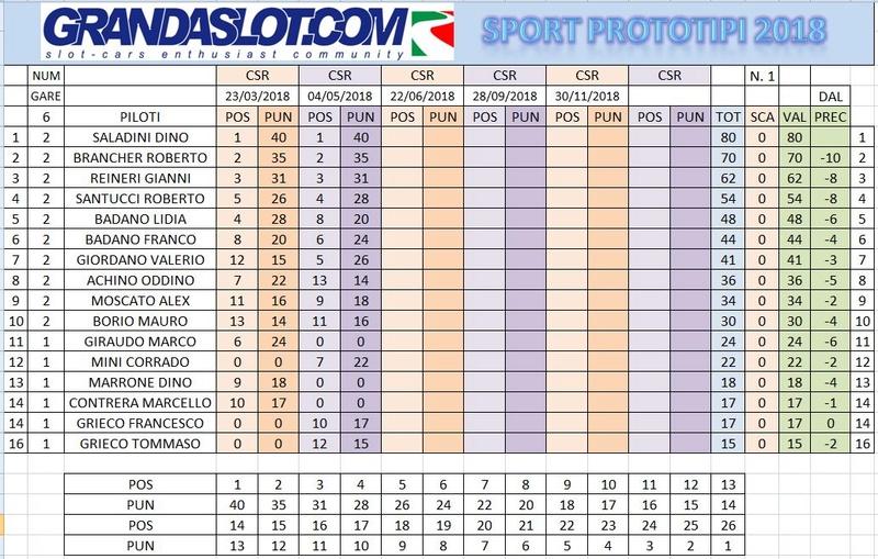 Sport prototipi risultati gara 2 Clapos10