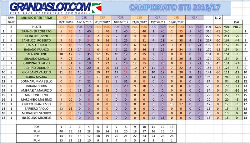 Finale di campionato GT3 2016/2017 Classc10
