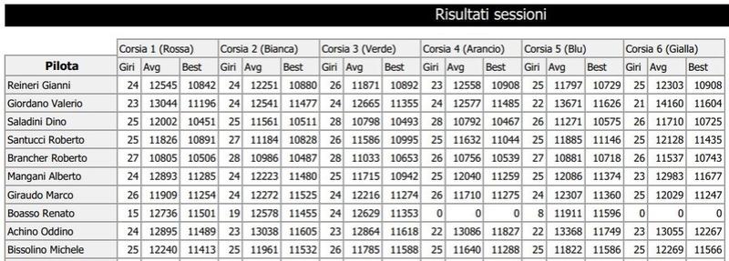 Trofeo Lamborghini gara 2 risultati Girive17