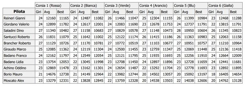 Super Trofeo Lamborghini risultati gara 3 Girive21