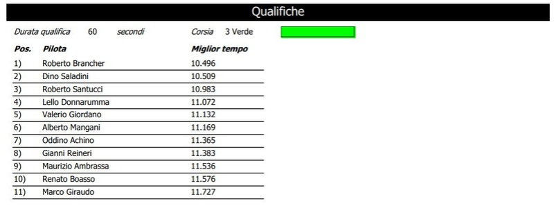 Trofeo Lamborghini gara 1 risultati Qualga10