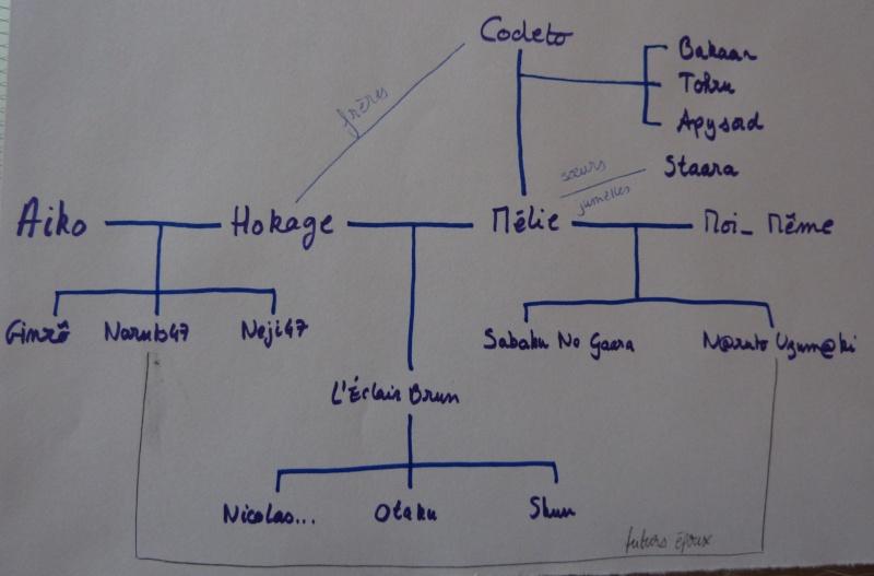L'arbre généalogique de Konoha - Page 2 Arbre_10