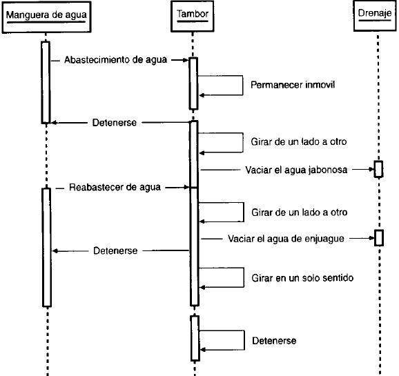 Diagrama de Secuencia 610