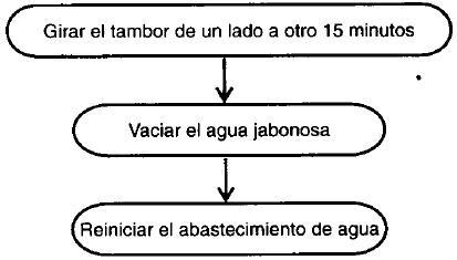 Diagrama de Actividades 710