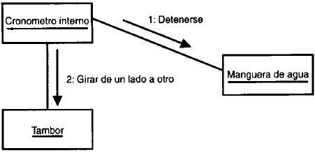 Diagrama de Colaboración 810