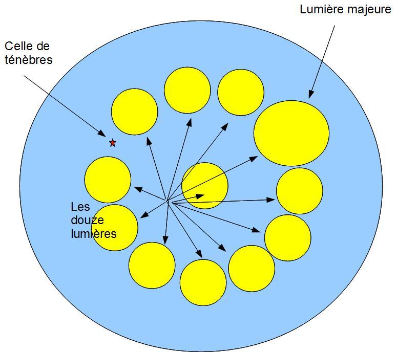 Elements de l'univers Jour10