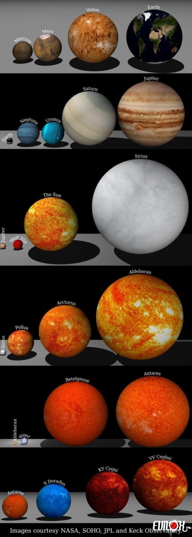 On est peu de chose! Comparaison de la Terre: Planet10