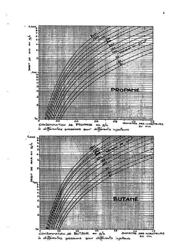 Gicleurs gaz et équivalence British. Dybit_10