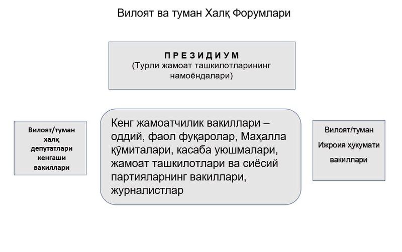Ўзбекистон Президентига тавсиялар Viloya10
