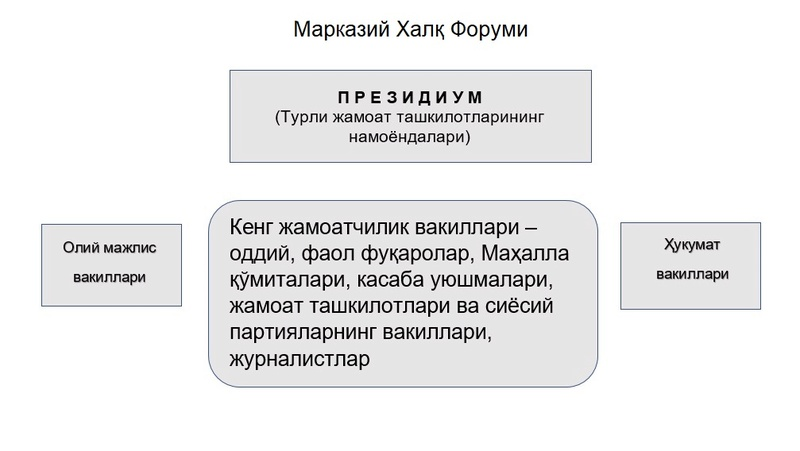 Ўзбекистон Президентига тавсиялар Zamona10