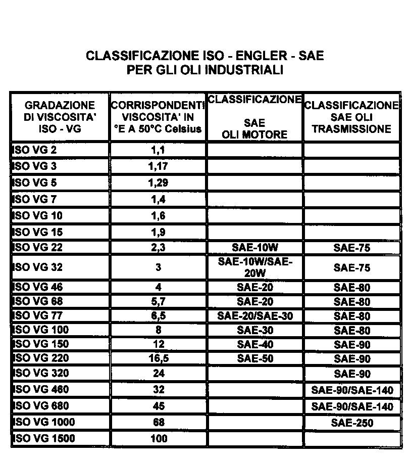 Equivalence d'huiles/fluides hydrauliques des différentes marques Fich2b10
