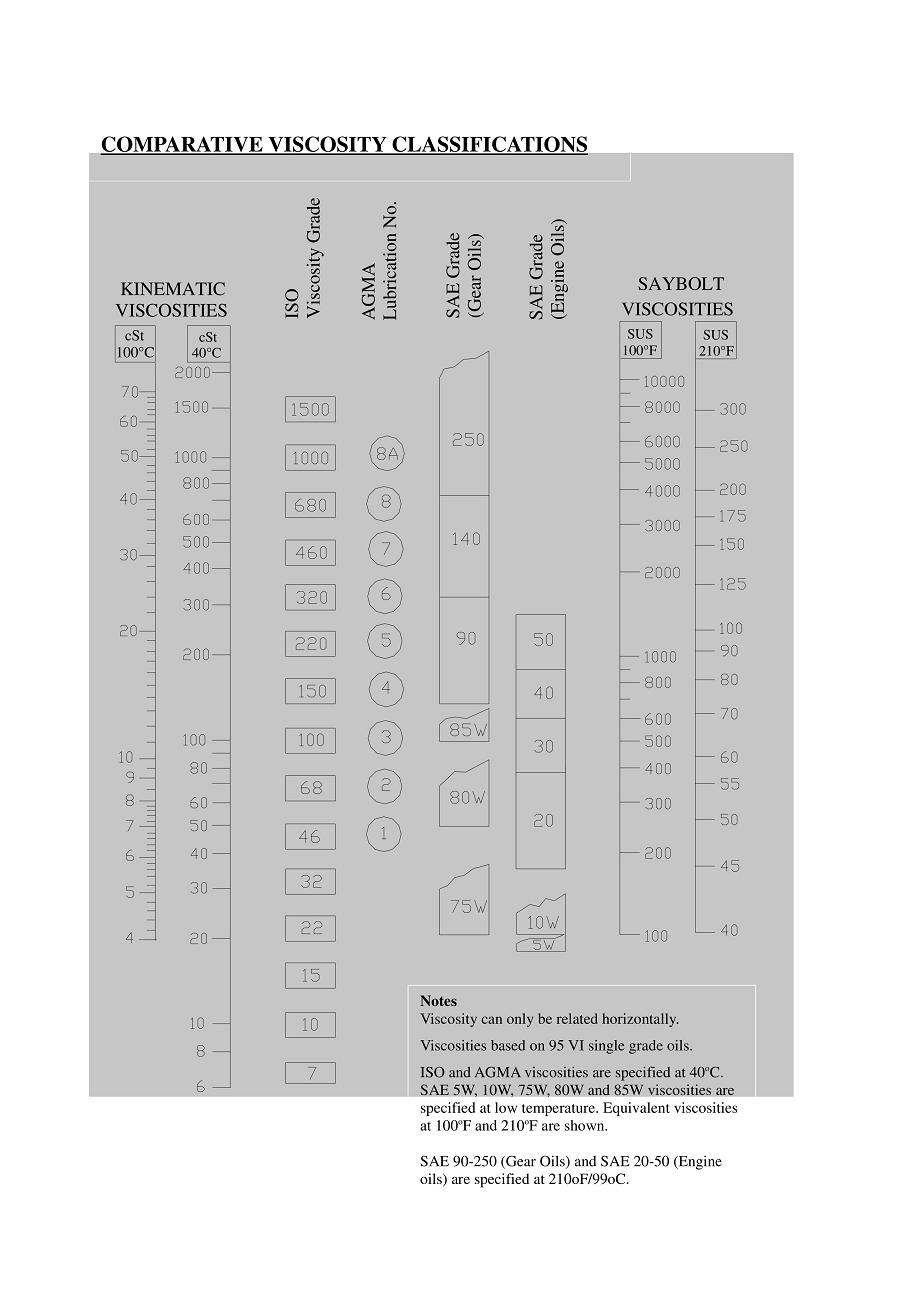 Equivalence d'huiles/fluides hydrauliques des différentes marques Uw110