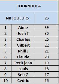 Tournoi 8 Championnat A Captur12