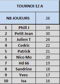 Tournoi 12 Championnat A Captur16
