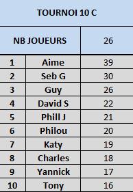 Tournoi 10 Championnat C Captur16
