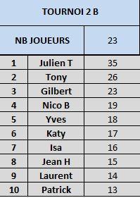 Tournoi 2 Championnat B Captur20