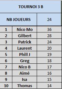 Tournoi 3 Championnat B Captur21