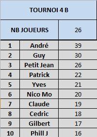 Tournoi 04 Championnat B Captur22