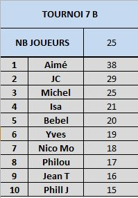 Tournoi 07 championnat B Captur25