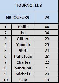 Tournoi 11 championnat B Captur27