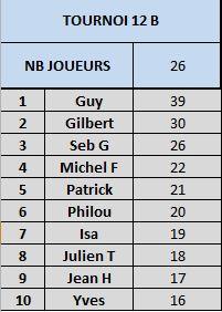 Tournoi 12 championnat B Captur29
