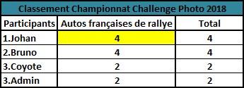 Challenge Photo Auto Passions - Saison 2018 Champi10