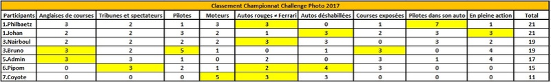 Challenge Photo Auto Passions - Saison 2017 - Page 12 Classe10