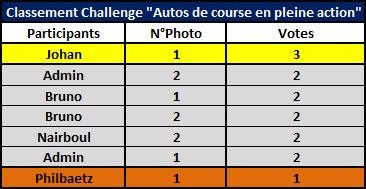 Challenge Photo Auto Passions - Saison 2017 - Page 12 Classe11