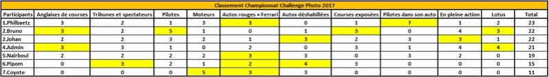 Challenge Photo Auto Passions - Saison 2017 - Page 12 Classe13